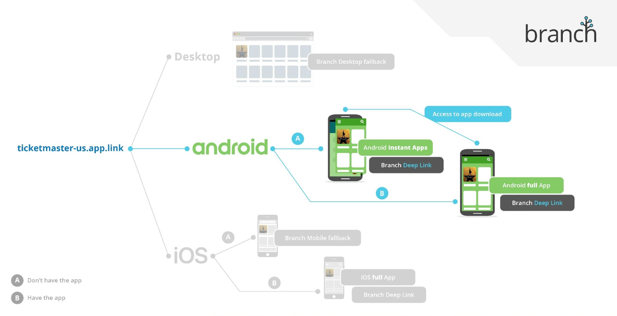 Instant Apps Diagram